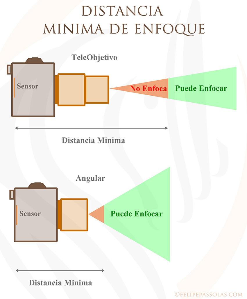 Distancia mínima de enfoque (http://www.felipepassolas.com